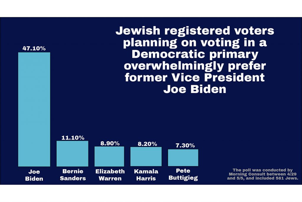 47.10 percent of Jewish voters planning on voting in a Democratic primary cite Joe Biden as their top choice. (Graphic by Laura E. Adkins for JTA)